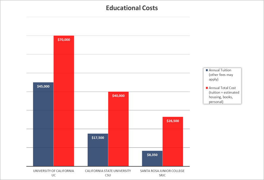 Chart illustrating tuition rates between SRJC, the UC and CSU